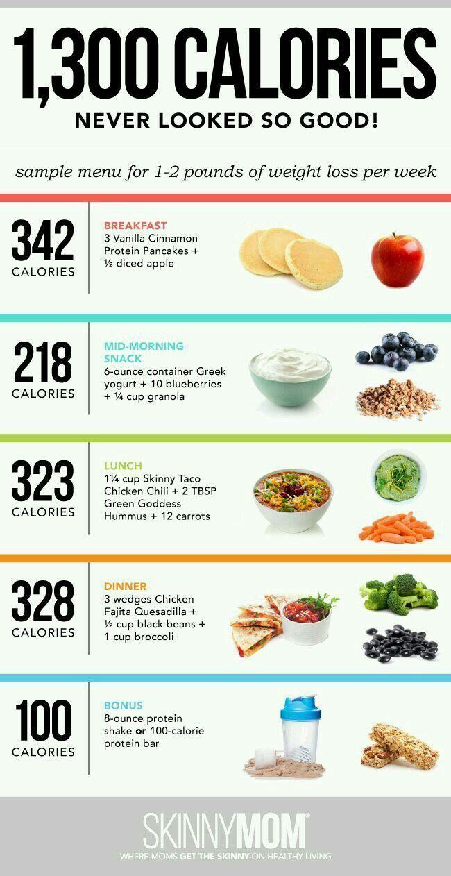 Gesunde ausgewogene Ernährung, um schnell Gewicht zu verlieren
