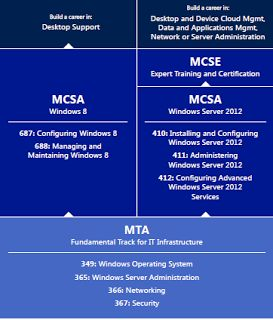 Here's a guide to the MTA Networking Fundamentals certifications