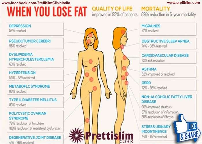 When You #Losefat