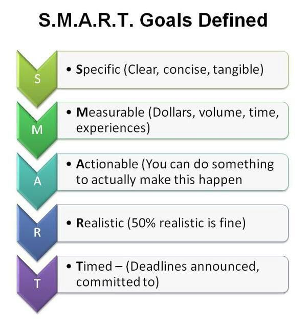 The  Best  Smart Goals Examples Ideas On