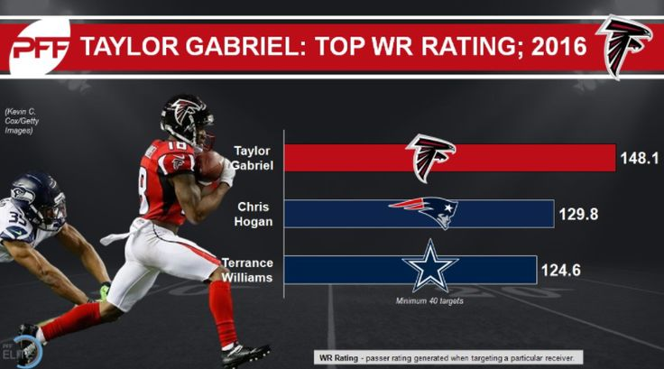 Throws to Atlanta Falcons WR Taylor Gabriel netted a higher passer rating than any other wide receiver in the league in 2016.