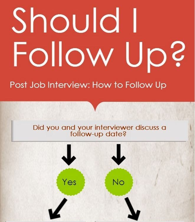 Wondering when is the best time to follow up after an interview - follow up after interview