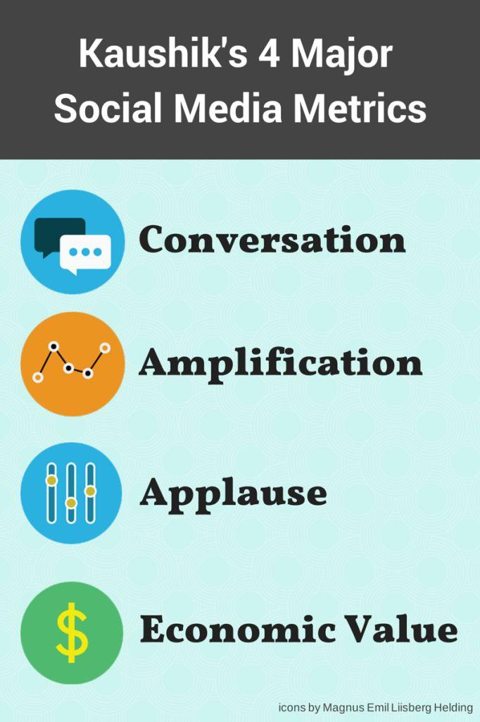 488 best #SocialSmarter images on Pinterest Entrepreneurship - social media marketing job description