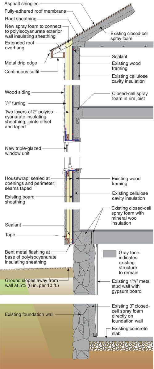 Retrofit - Three-Story Victorian Partial Retrofit Building Profile