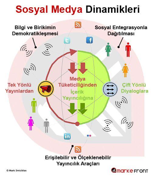 Sosyal Medya Dinamikleri - #MarkeFront #sosyalmedya #sosyalmedyapazarlama #socialmedia #socialmediamarketing #content #icerik