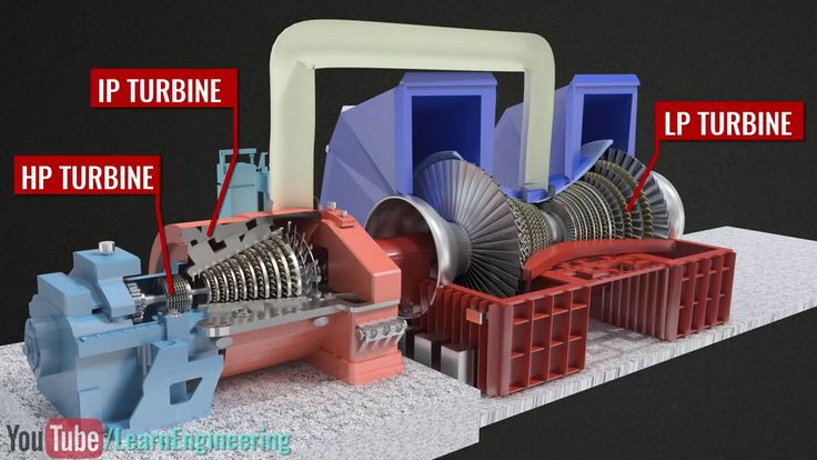 How does a Steam Turbine Work