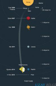 Plüton Gezegenine Dair Her Şey – Uzay, Gezegenler, Güneş Sistemi, Uzay Mühendisliği