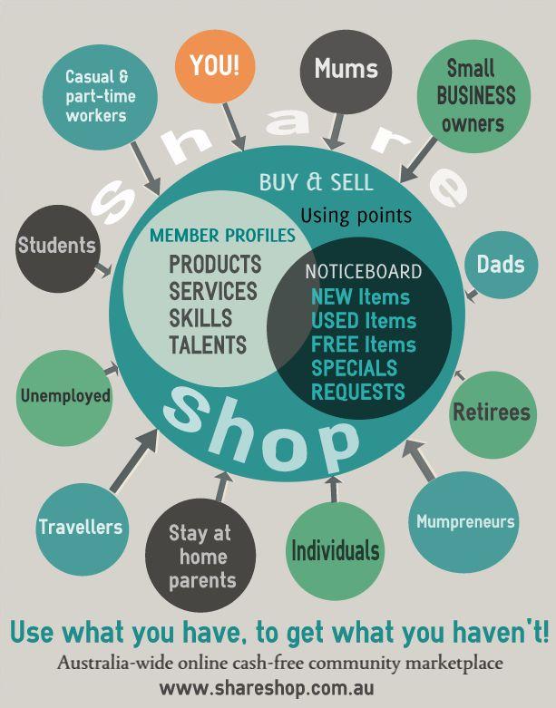 Share Shop is for everyone! www.shareshop.com.au