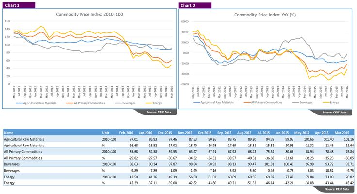 The charts below contain primary commodity price indices provided by the #International Monetary Fund's International Financial Statistics (IFS).  All commodity prices are presented as price indices with a base year 2010 (Chart 1) and annual percentage growth rate (Chart 2). Prices are measured as USD per unit.  Data series are extracted from CEIC's #WorldTrend Plus, Commodity Market. #ceicdata
