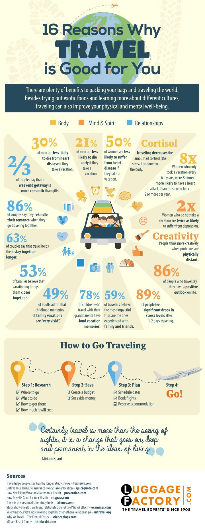 Reasons why Traveling is good for you by the travel experts http://www.luggagefactory.com
