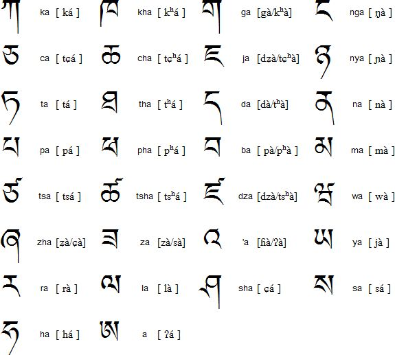 El alfabeto tibetano, consonantes., ejemplos de El alfabeto tibetano…