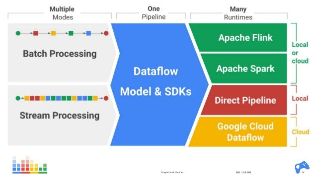 Apache Beam - Create Data Processing Pipelines - Data Science Central