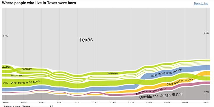 NYT Where We Came From, State By State