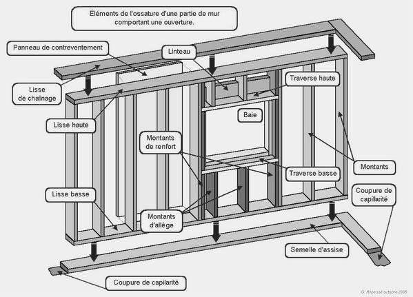 el ments de murs une ossature bois est l 39 assemblage d 39 un squelette form de montants chevrons. Black Bedroom Furniture Sets. Home Design Ideas