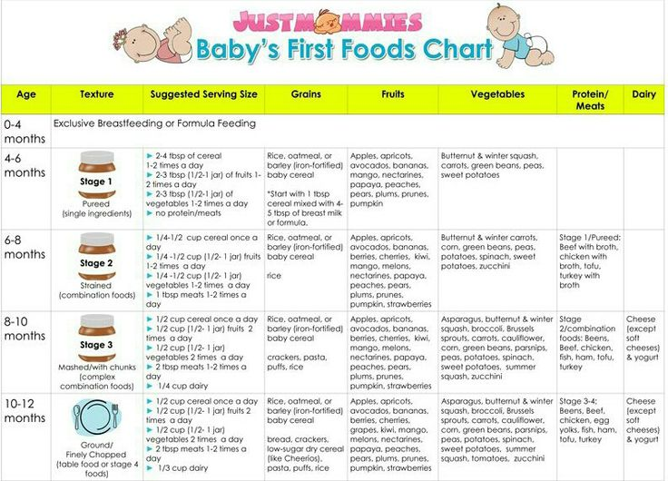 Best 25+ Baby food charts ideas on Pinterest Baby food guide - food charts