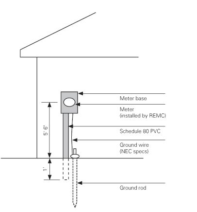 200 Amp Underground Meter Base Diagram Comelectrical1qr66