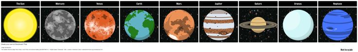 Solar System: In this activity, students will produce a labeled model of the solar system. They will put the planets in the correct order from closest to furthest away from the Sun. To make this activity simpler for students who are struggling, cut up the example storyboard with just planets at the top of the teacher guide and have students put the planets in the correct order.