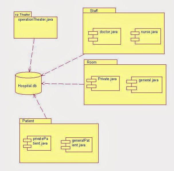 uml component diagram for hospital management system