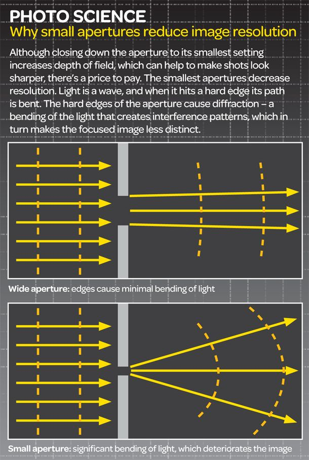 Why small apertures and image resolution