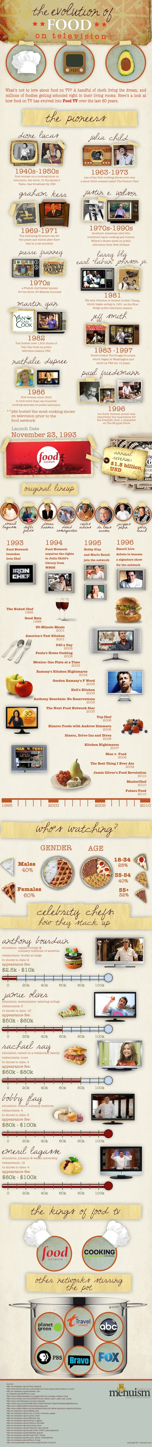 The Evolution Of Food On Television[INFOGRAPHIC]Decent Mixed, Food Network, Broadcast Stations, Television, Tv Infographic, Diver Compare, Food Infographic, Tvs, Evolution