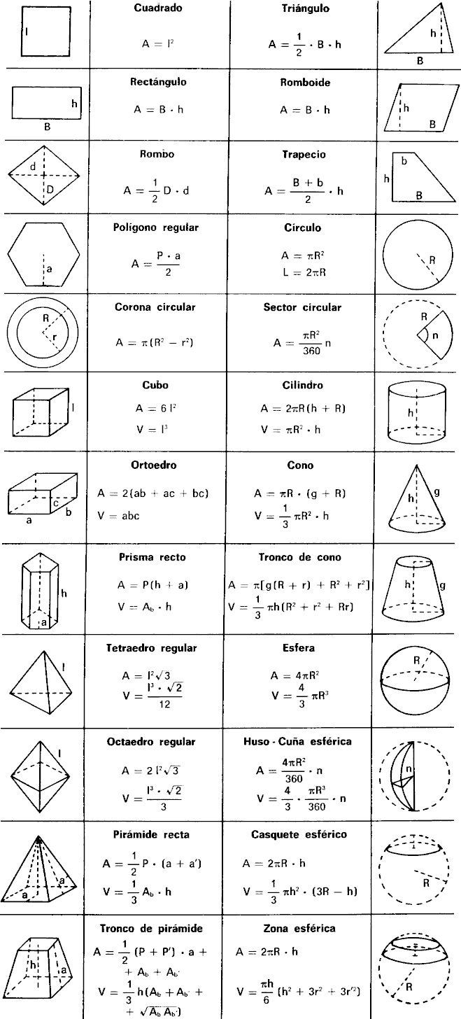 geometry formula list A list of the most commonly used algebra formulas exponents, polynomials, etc a good quick-reference list or formula study guide.