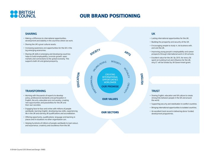 A Brand Positioning Statement Template.