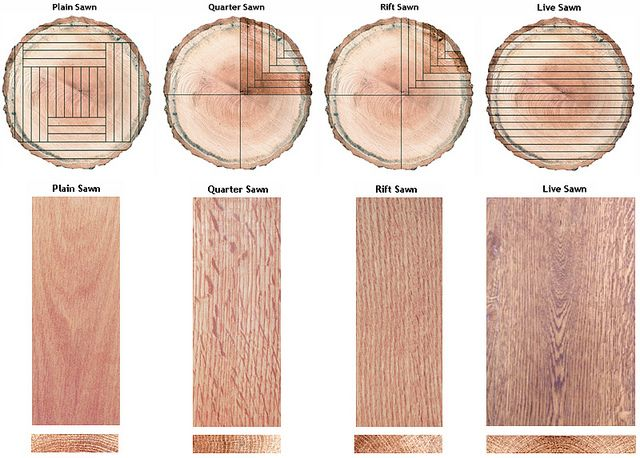 ❧ Log cutting options - Plain Sawn, Quarter Sawn, Rift Sawn, Live Sawn