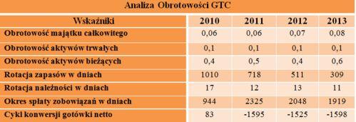 analiza obrotowości GTC