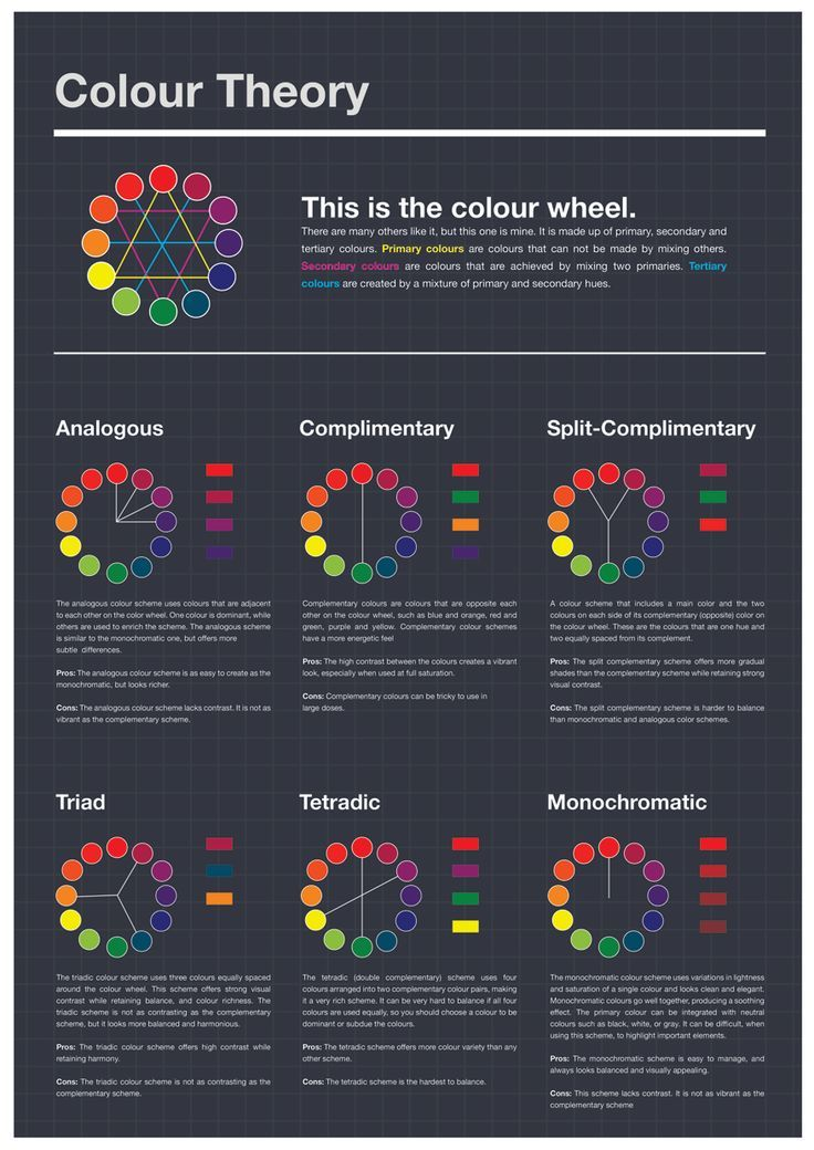 Excellent Color Charts - These show different color relationships used in art and design. Some color schemes/systems described are: analogous, complimentary, split-complimentary, triad, tetradic (double complementary), and monochromatic. #infographics