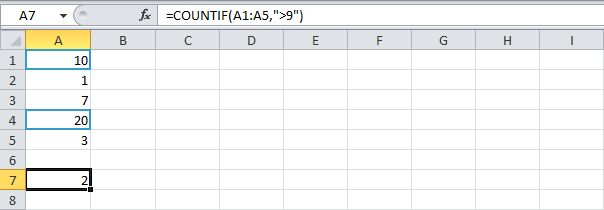 To count cells based on one criteria (for example, higher than 9), use the COUNTIF function.