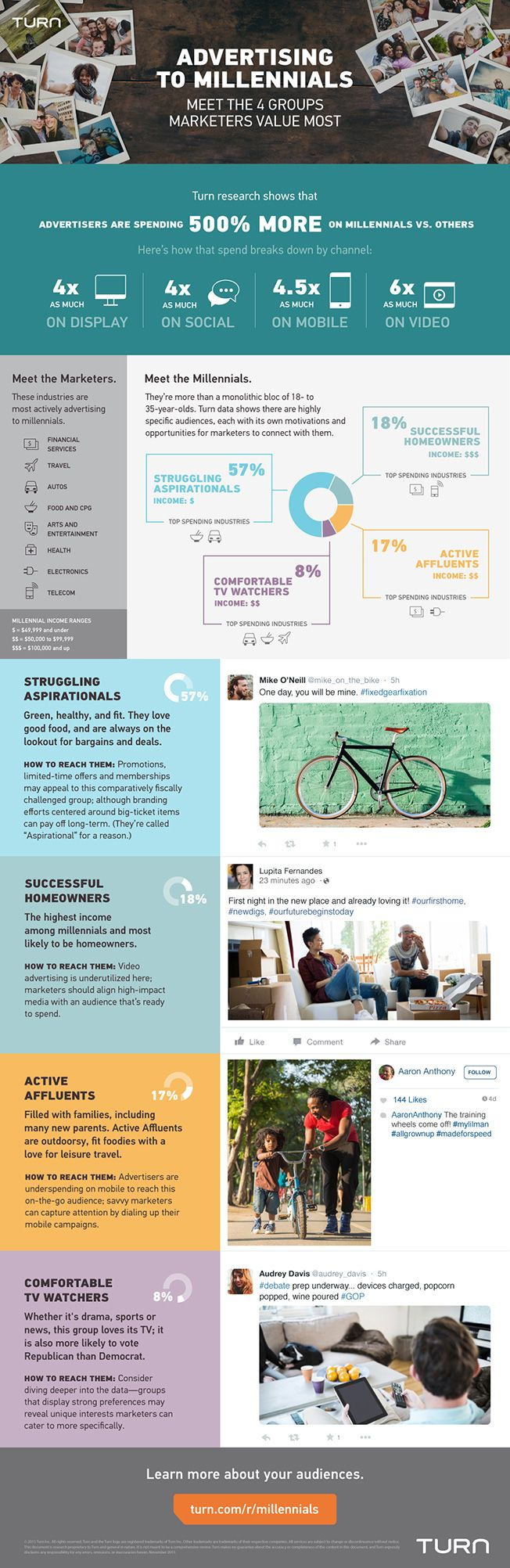 Infographic: Marketers Are Spending 500% More on Millennials Than All Others Combined | Adweek #mobilizingshoppers