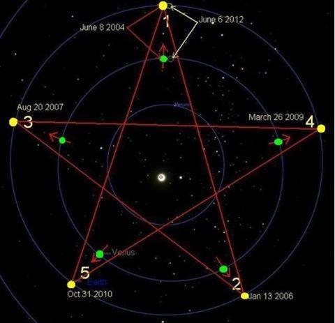 Особенность движения Венеры на небесной сфере относительно Солнца в том, что за…