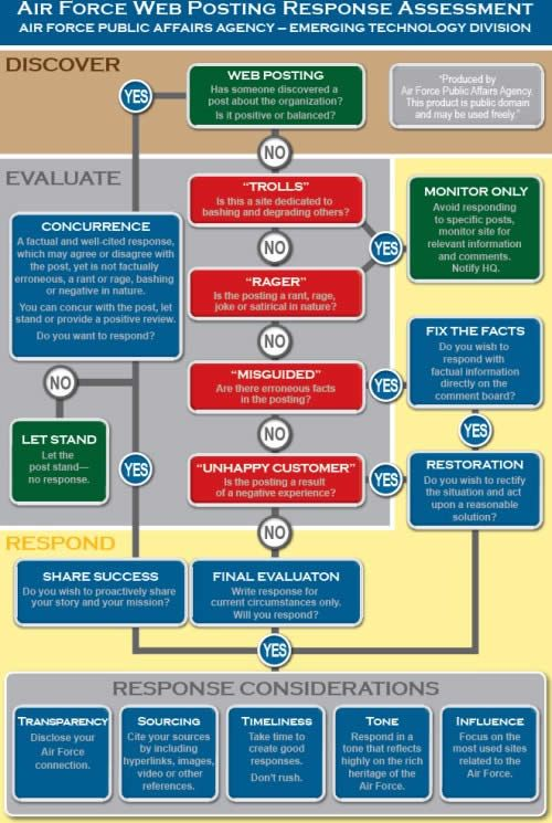 Social Media Checklist For Emergencies and Disasters Response