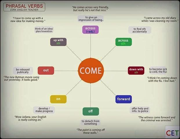 Click on: SOME PHRASAL VERBS & VERBS + PREPOSITIONS