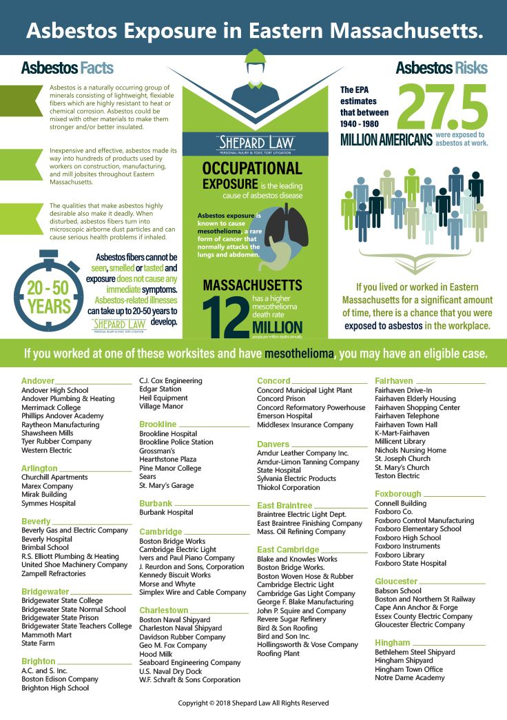 Asbestos Exposure Sites Massachusetts Cancer