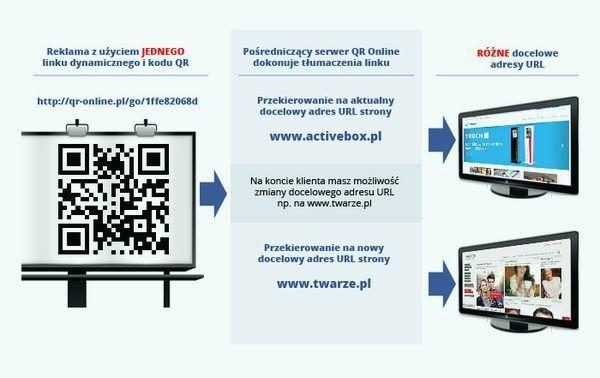 Twój darmowy bezpłatny generator kodów QR. Szyfruj w QR code: strony www, adresy e-mail, smsy i numery telefonów. Zakoduj informację promocyjną, zagadkę, wizytówka lub wiadomość