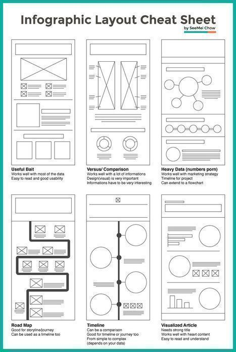 Layout Cheat Sheet for #Infographics : Visual arrangement tips | Public Relations & Social Media Insight | Scoop.it #publicrelationstips #publicrelationsportfolio
