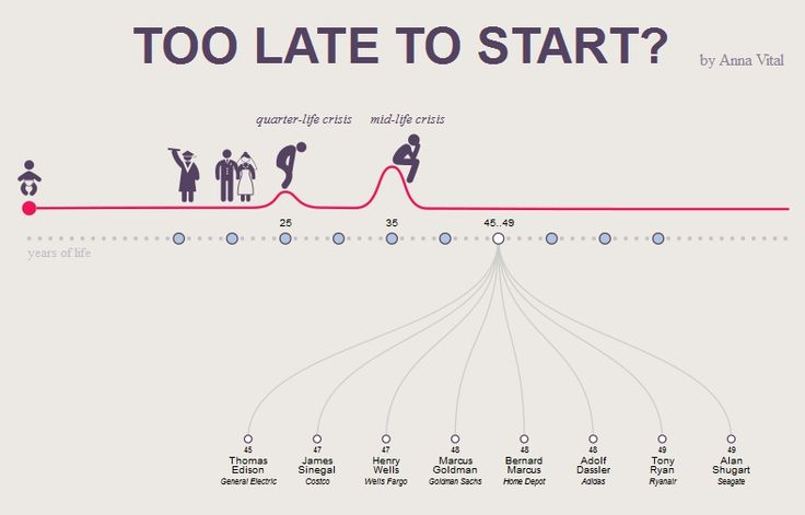 It's never too later for a start-up.