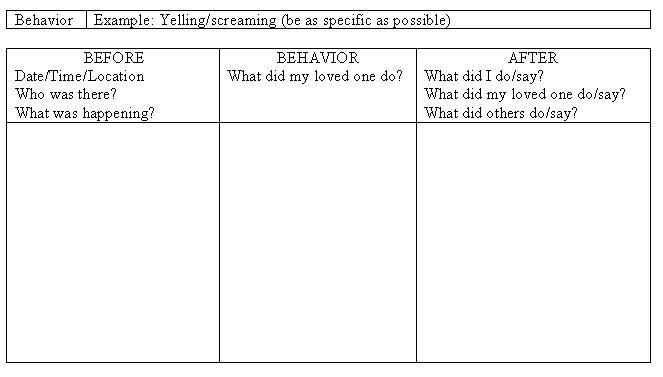 behavior change plan template - search results for antecedent behavior consequence chart