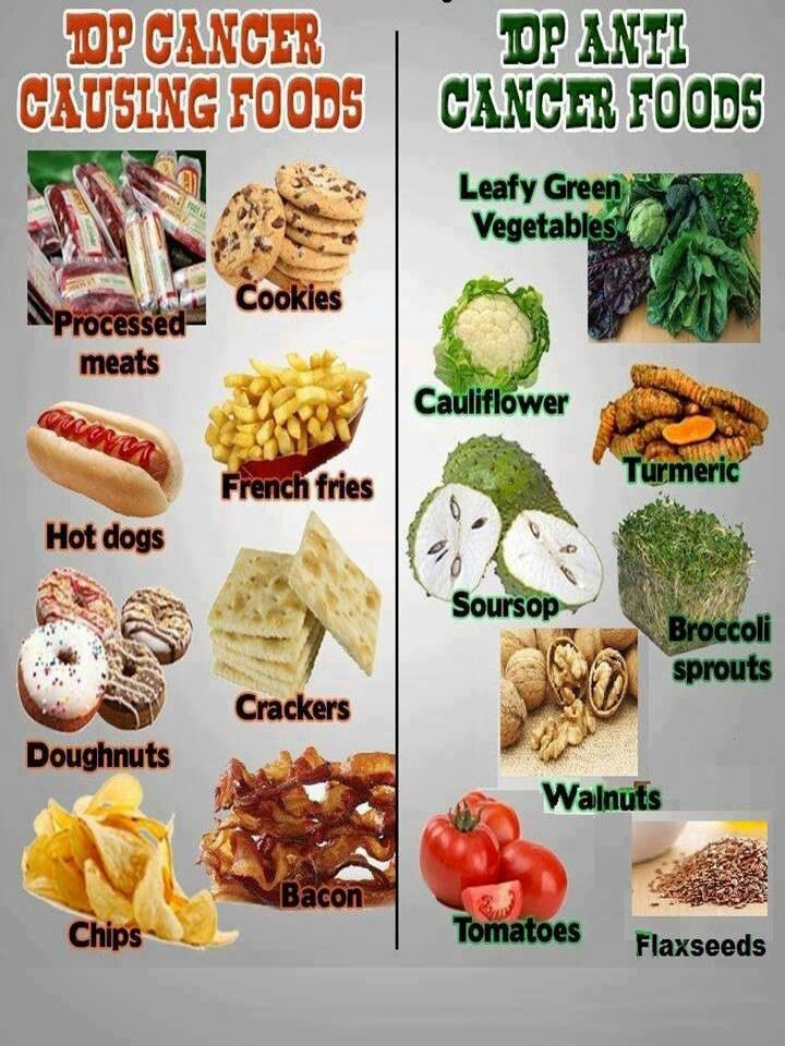 Foods Not To Eat With Breast Cancer