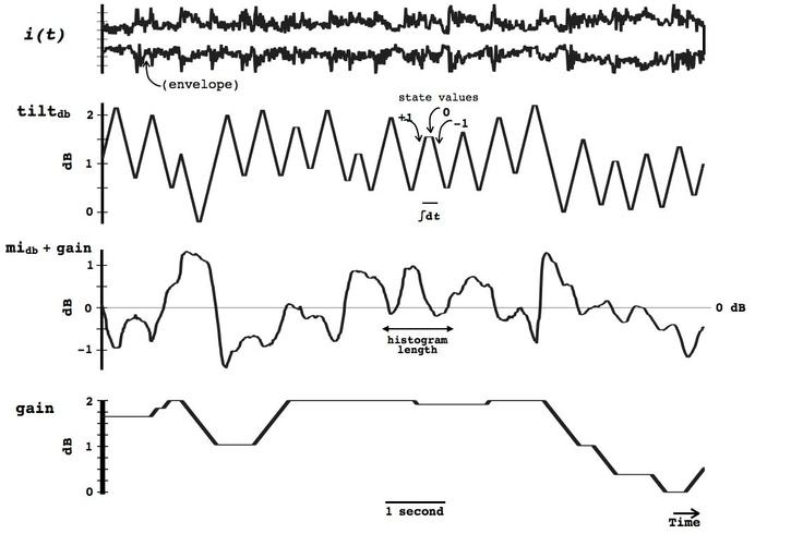 The Spectral Median Filter: A Tilt Filter in a Servo Loop (tilting suzanne vega)