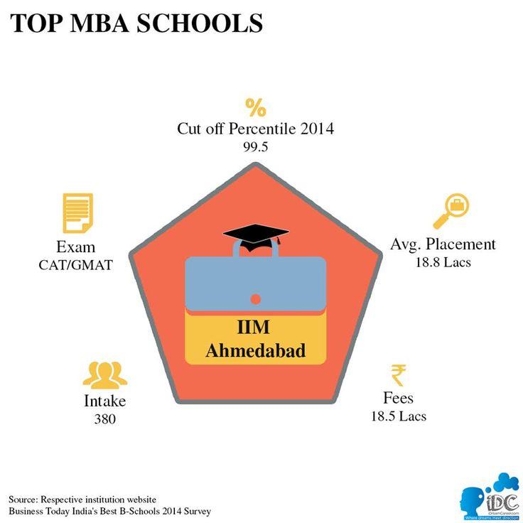 #MBA #TopBSchools #IIMA #MBAInIndia