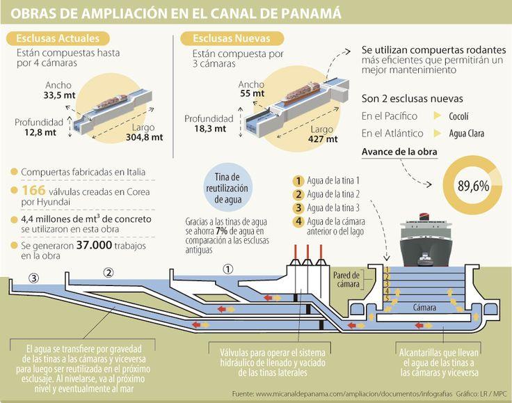México y Colombia, los más beneficiados con ampliación del Canal de Panamá
