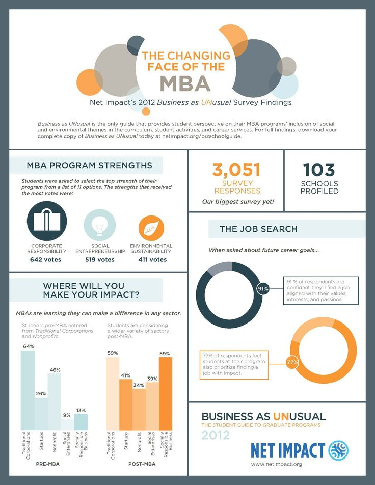 Infographic The Changing Face of the MBA Masters in