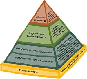 The CSEFEL Pyramid Model for Supporting Social Emotional Competence in Infants and Young Children
