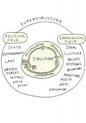 Image result for Culture economic base and superstructure