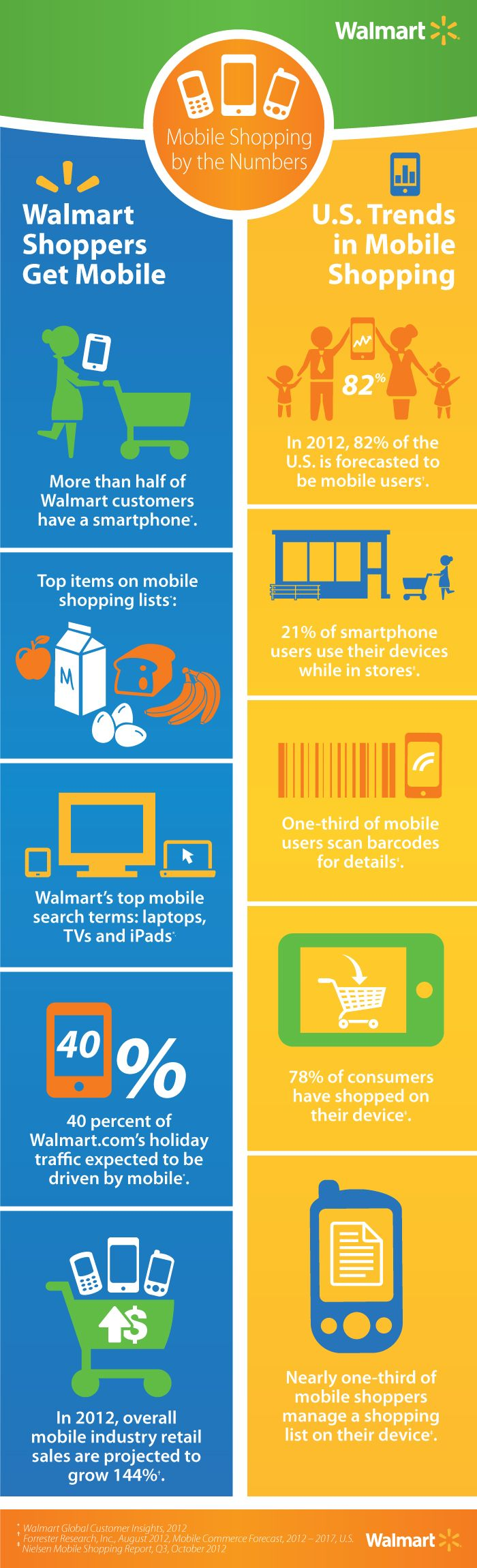 Mobile shopping by the numbers #infographic