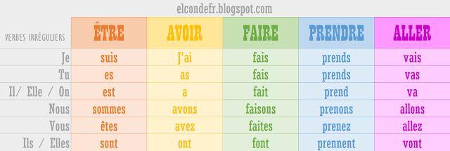El Conde. fr: Quelques verbes irréguliers au présent de l'indicatif