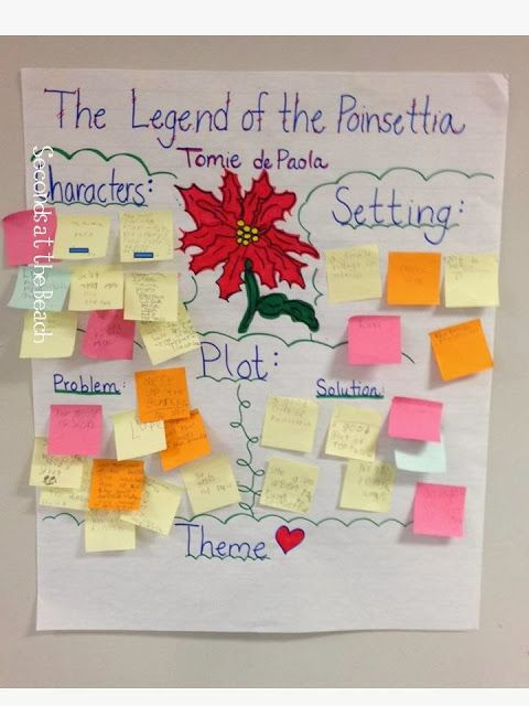 The Legend of the Poinsettia story element interactive anchor chart