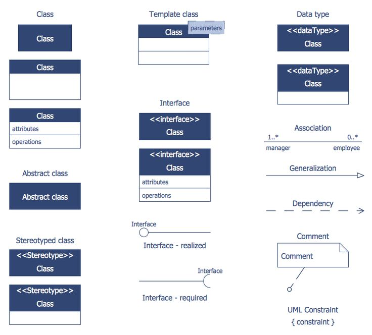 design elements bank uml class diagram - Types Of Software Diagrams